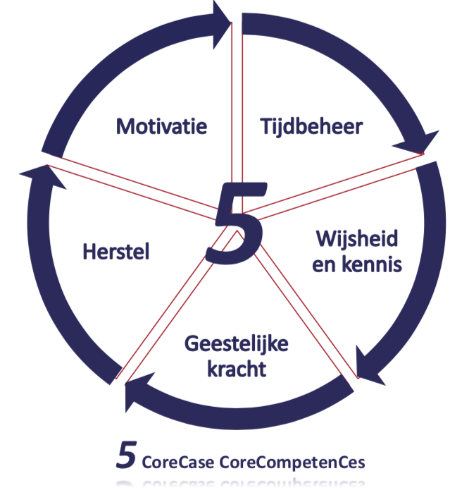 CIRCLE WITH 5 CORECASE CORE COMPETENTIES